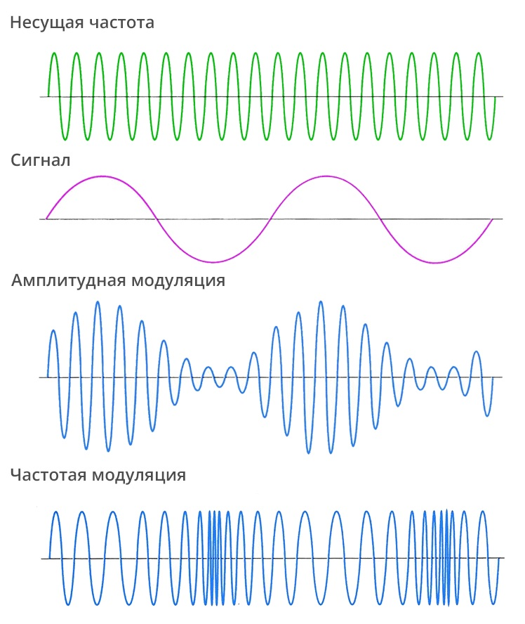 amplitude modulation vs frequency modulation Phase and frequency modulation wireless information transmission system lab such a trade-off is not possible with amplitude modulation since.